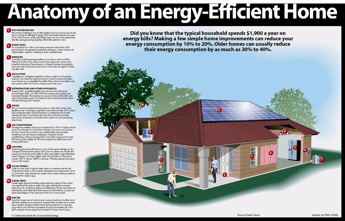 Energy efficiency aeroseal by greenhome for Efficient homes